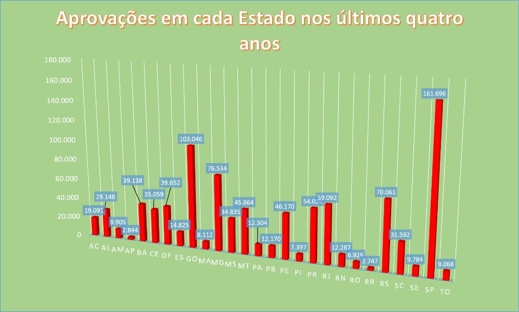 AprovacaoEstado2013-2016.png